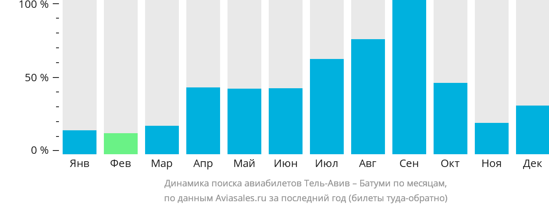 Динамика поиска авиабилетов из Тель-Авива в Батуми по месяцам