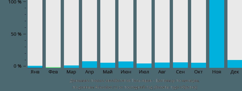 Динамика поиска авиабилетов из Тель-Авива в Балтимор по месяцам