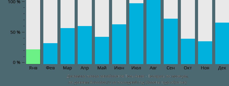 Динамика поиска авиабилетов из Тель-Авива в Беларусь по месяцам