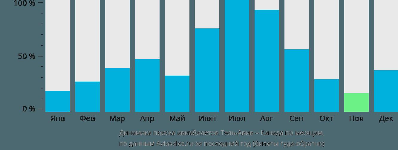 Динамика поиска авиабилетов из Тель-Авива в Канаду по месяцам