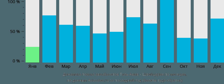 Динамика поиска авиабилетов из Тель-Авива в Швейцарию по месяцам