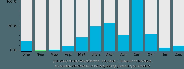 Динамика поиска авиабилетов из Тель-Авива в Шымкент по месяцам