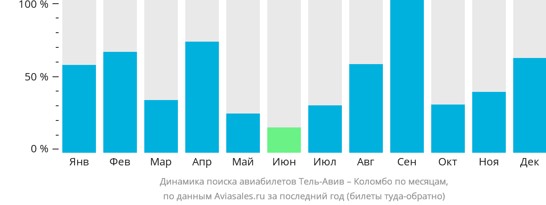 Динамика поиска авиабилетов из Тель-Авива в Коломбо по месяцам
