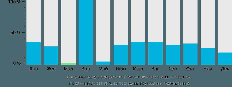 Динамика поиска авиабилетов из Тель-Авива в Чиангмай по месяцам