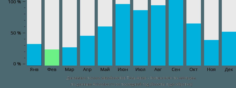 Динамика поиска авиабилетов из Тель-Авива в Копенгаген по месяцам