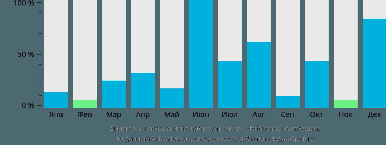 Динамика поиска авиабилетов из Тель-Авива в Чебоксары по месяцам
