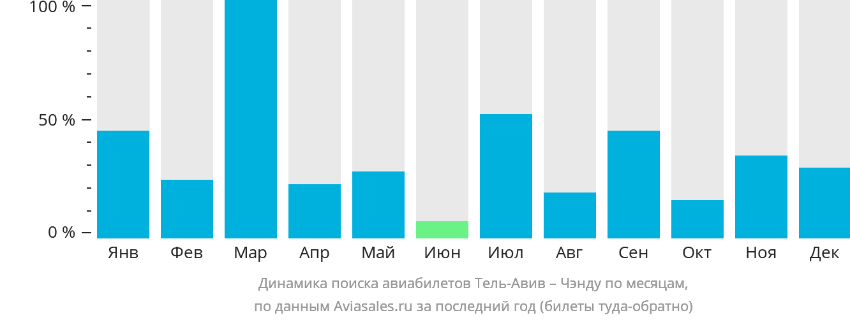 Динамика поиска авиабилетов из Тель-Авива в Чэнду по месяцам