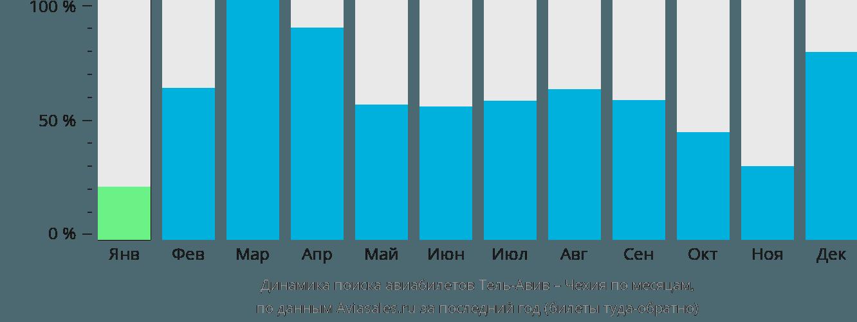 Динамика поиска авиабилетов из Тель-Авива в Чехию по месяцам