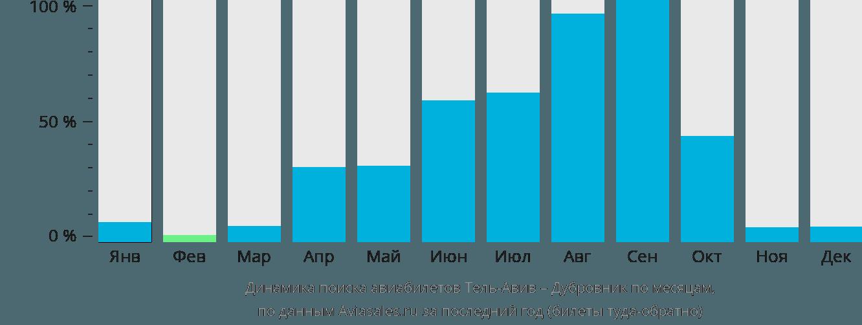 Динамика поиска авиабилетов из Тель-Авива в Дубровник по месяцам