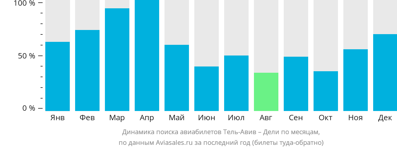 Динамика поиска авиабилетов из Тель-Авива в Дели по месяцам