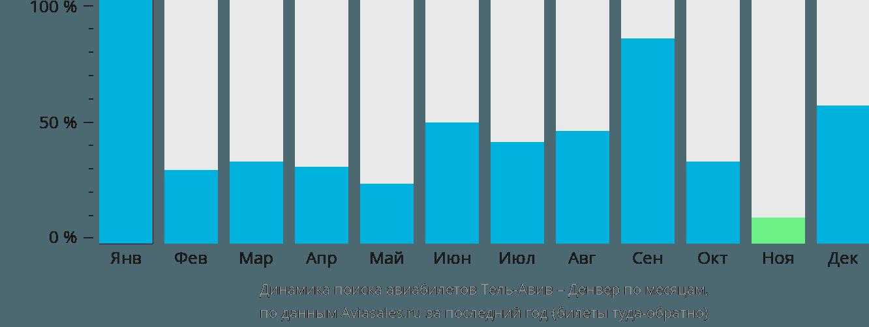 Динамика поиска авиабилетов из Тель-Авива в Денвер по месяцам