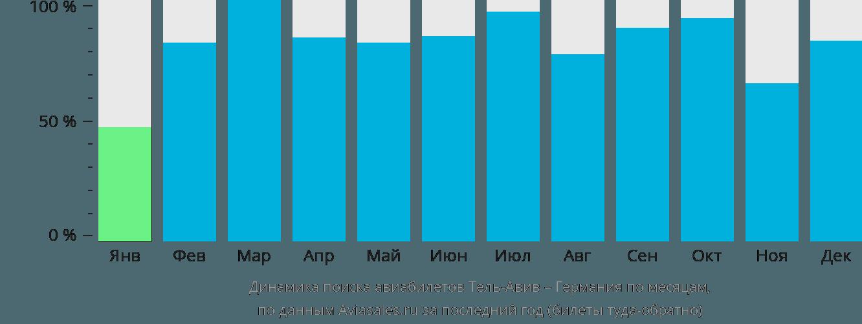 Динамика поиска авиабилетов из Тель-Авива в Германию по месяцам