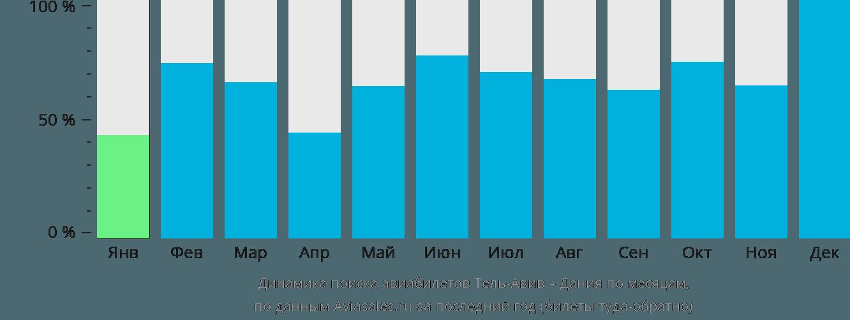 Динамика поиска авиабилетов из Тель-Авива в Данию по месяцам