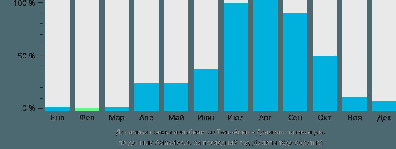 Динамика поиска авиабилетов из Тель-Авива в Даламан по месяцам
