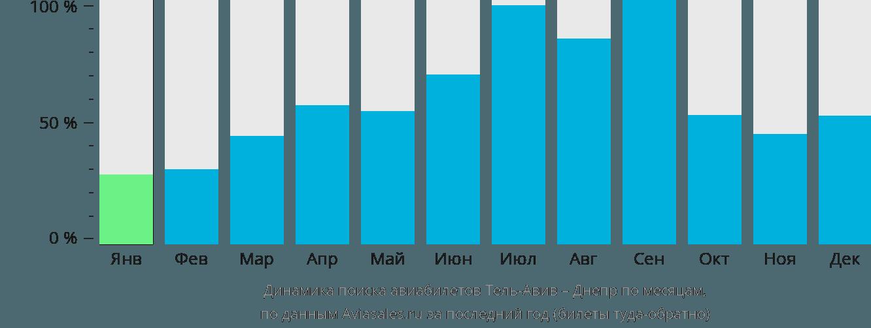 Динамика поиска авиабилетов из Тель-Авива в Днепр по месяцам