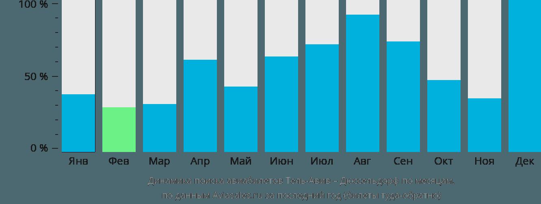 Динамика поиска авиабилетов из Тель-Авива в Дюссельдорф по месяцам