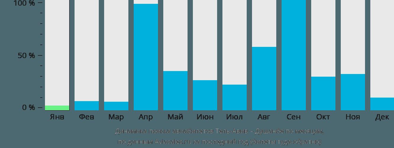 Динамика поиска авиабилетов из Тель-Авива в Душанбе по месяцам