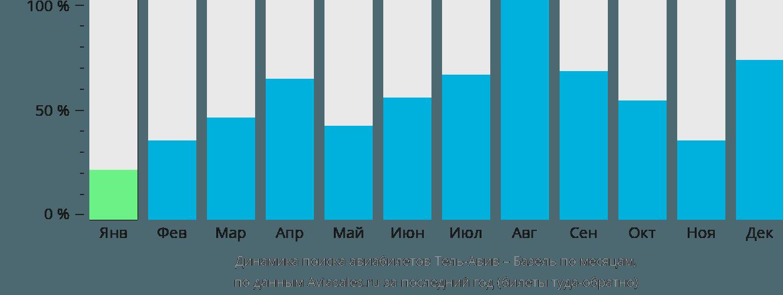 Динамика поиска авиабилетов из Тель-Авива в Базель по месяцам