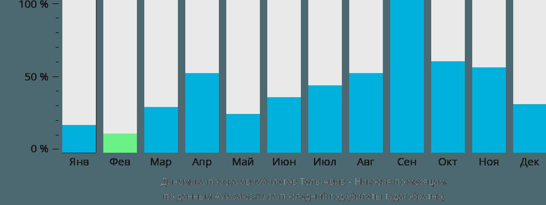 Динамика поиска авиабилетов из Тель-Авива в Никосию по месяцам