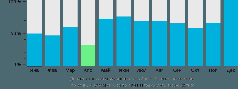 Динамика поиска авиабилетов из Тель-Авива в Эстонию по месяцам
