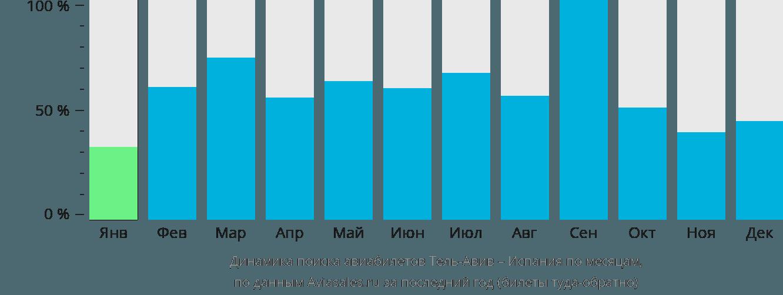 Динамика поиска авиабилетов из Тель-Авива в Испанию по месяцам