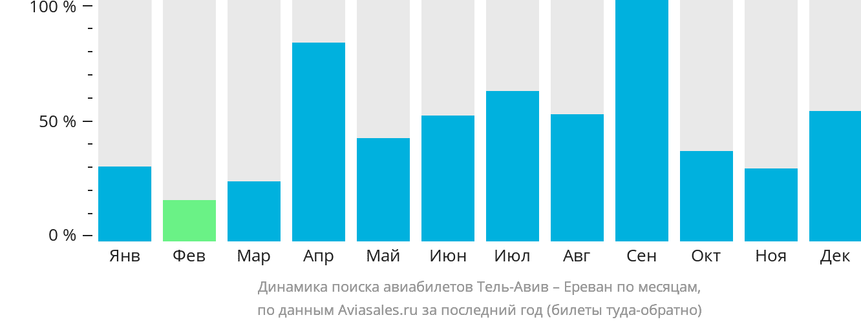 Динамика поиска авиабилетов из Тель-Авива в Ереван по месяцам