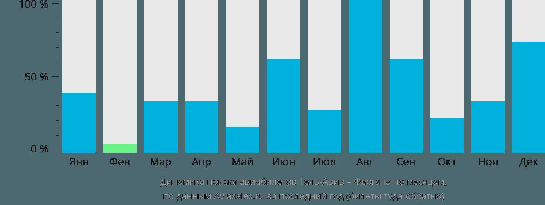 Динамика поиска авиабилетов из Тель-Авива в Фергану по месяцам