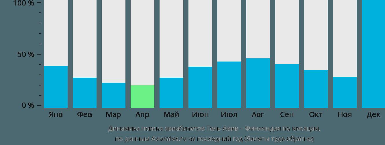 Динамика поиска авиабилетов из Тель-Авива в Финляндию по месяцам