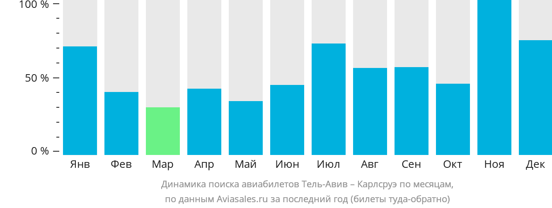 Динамика поиска авиабилетов из Тель-Авива в Карлсруэ по месяцам