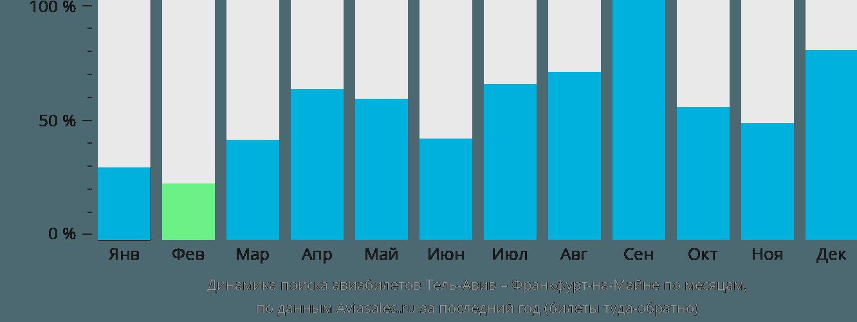 Динамика поиска авиабилетов из Тель-Авива во Франкфурт-на-Майне по месяцам