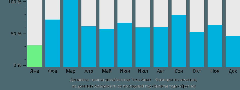 Динамика поиска авиабилетов из Тель-Авива во Францию по месяцам