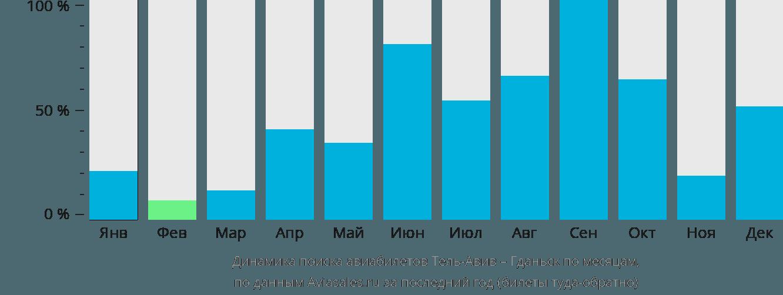 Динамика поиска авиабилетов из Тель-Авива в Гданьск по месяцам