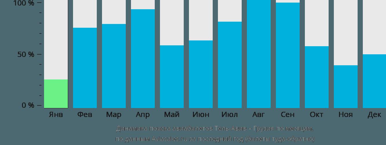 Динамика поиска авиабилетов из Тель-Авива в Грузию по месяцам