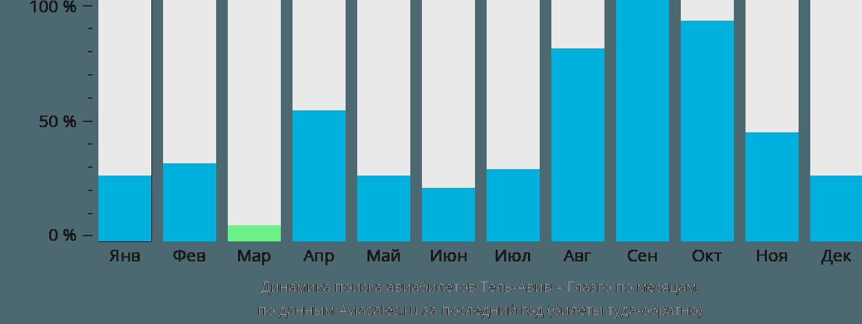 Динамика поиска авиабилетов из Тель-Авива в Глазго по месяцам
