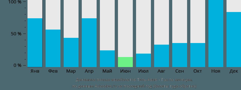 Динамика поиска авиабилетов из Тель-Авива в Гоа по месяцам