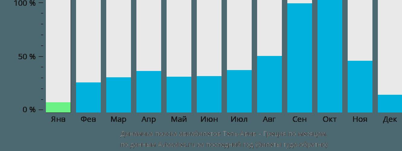 Динамика поиска авиабилетов из Тель-Авива в Грецию по месяцам