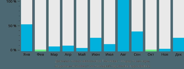 Динамика поиска авиабилетов из Тель-Авива в Атырау по месяцам