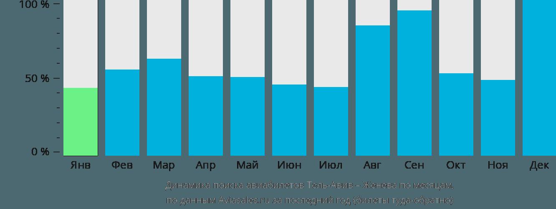Динамика поиска авиабилетов из Тель-Авива в Женеву по месяцам