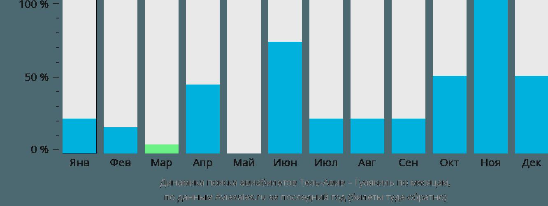 Динамика поиска авиабилетов из Тель-Авива в Гуаякиль по месяцам