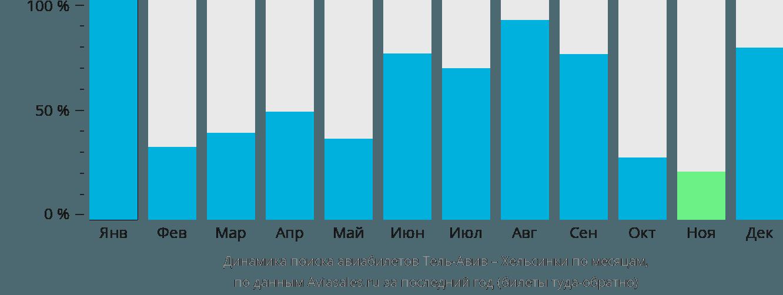 Динамика поиска авиабилетов из Тель-Авива в Хельсинки по месяцам