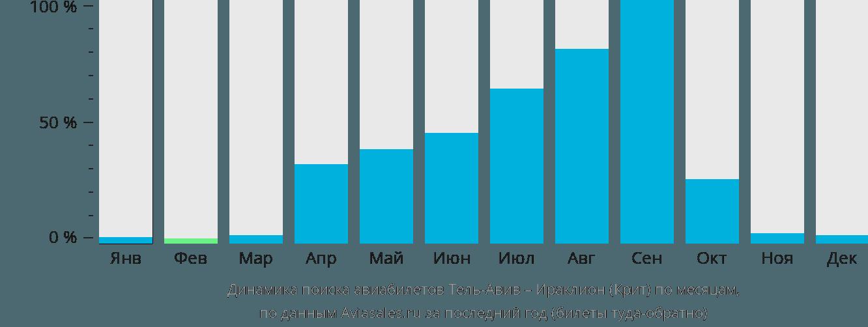 Динамика поиска авиабилетов из Тель-Авива в Ираклион (Крит) по месяцам