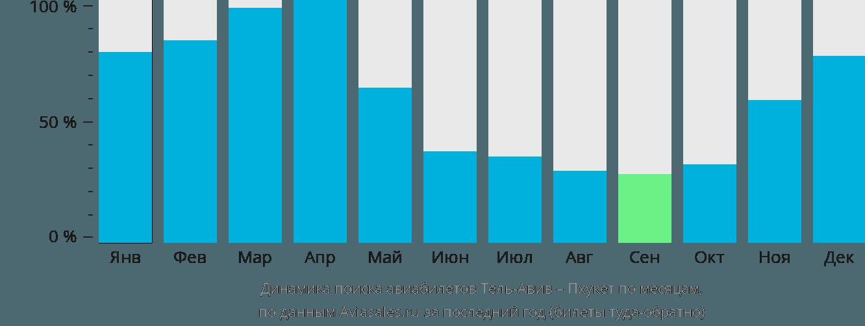 Динамика поиска авиабилетов из Тель-Авива на Пхукет по месяцам