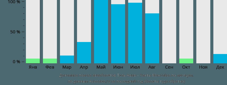 Динамика поиска авиабилетов из Тель-Авива в Ханты-Мансийск по месяцам