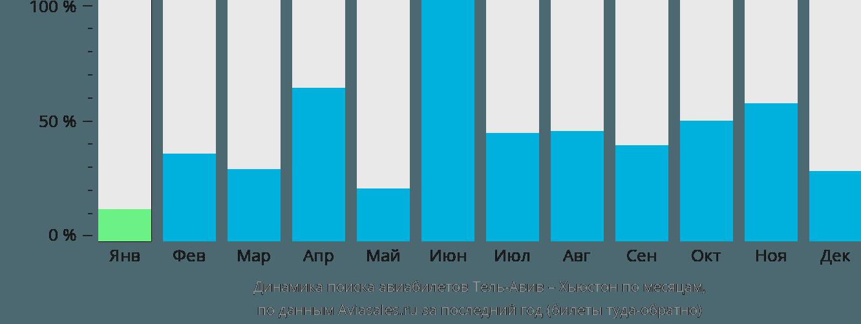 Динамика поиска авиабилетов из Тель-Авива в Хьюстон по месяцам