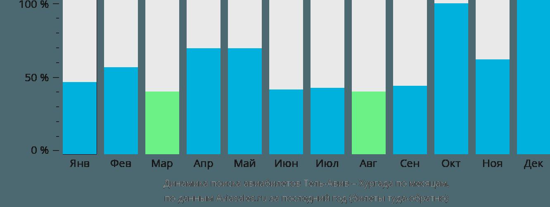 Динамика поиска авиабилетов из Тель-Авива в Хургаду по месяцам