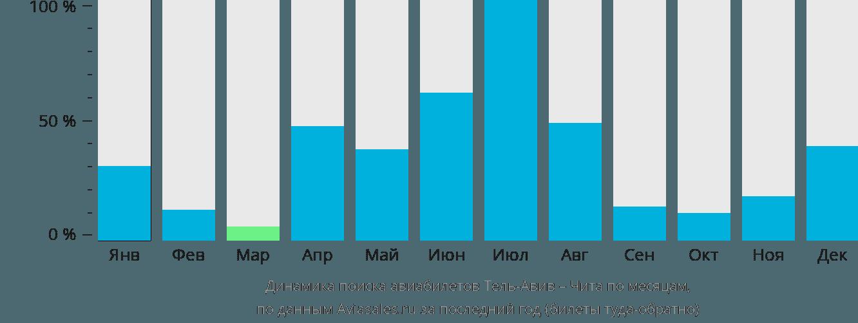 Динамика поиска авиабилетов из Тель-Авива в Читу по месяцам
