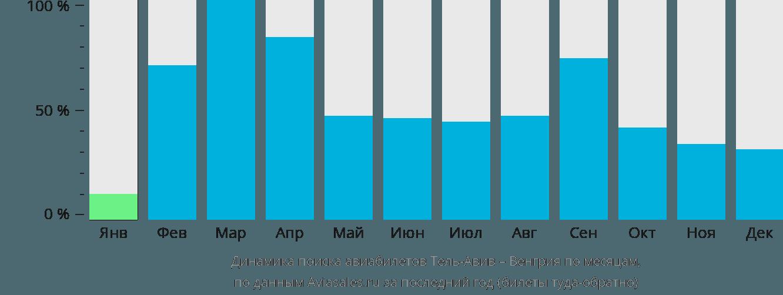 Динамика поиска авиабилетов из Тель-Авива в Венгрию по месяцам