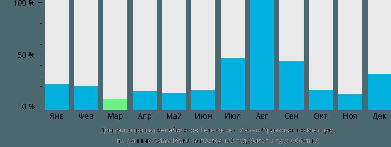 Динамика поиска авиабилетов из Тель-Авива в Ивано-Франковск по месяцам