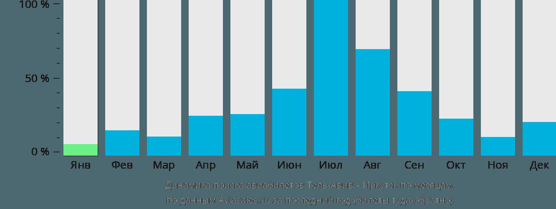 Динамика поиска авиабилетов из Тель-Авива в Иркутск по месяцам