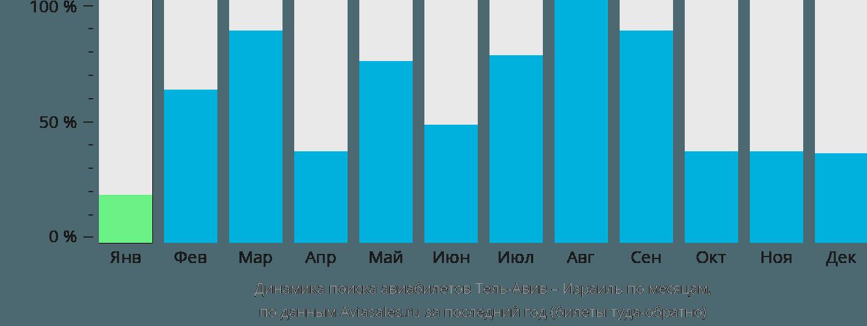 Динамика поиска авиабилетов из Тель-Авива в Израиль по месяцам